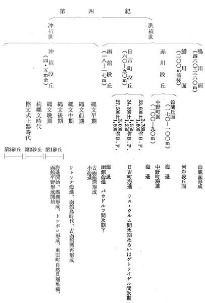 函館市史」通説編1 1編2章3節-1...